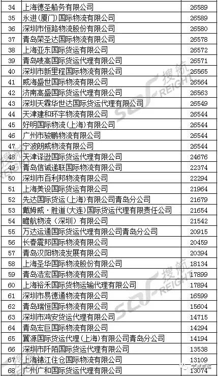 """上海货代公司排名 亚东荣获全国""""国际物流行业2017年度最佳雇主""""排行 第36名"""